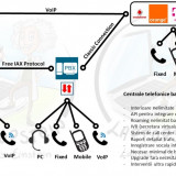 Service Asterisk: depanare, modificare, imbunatatire, IVR, conexiuni